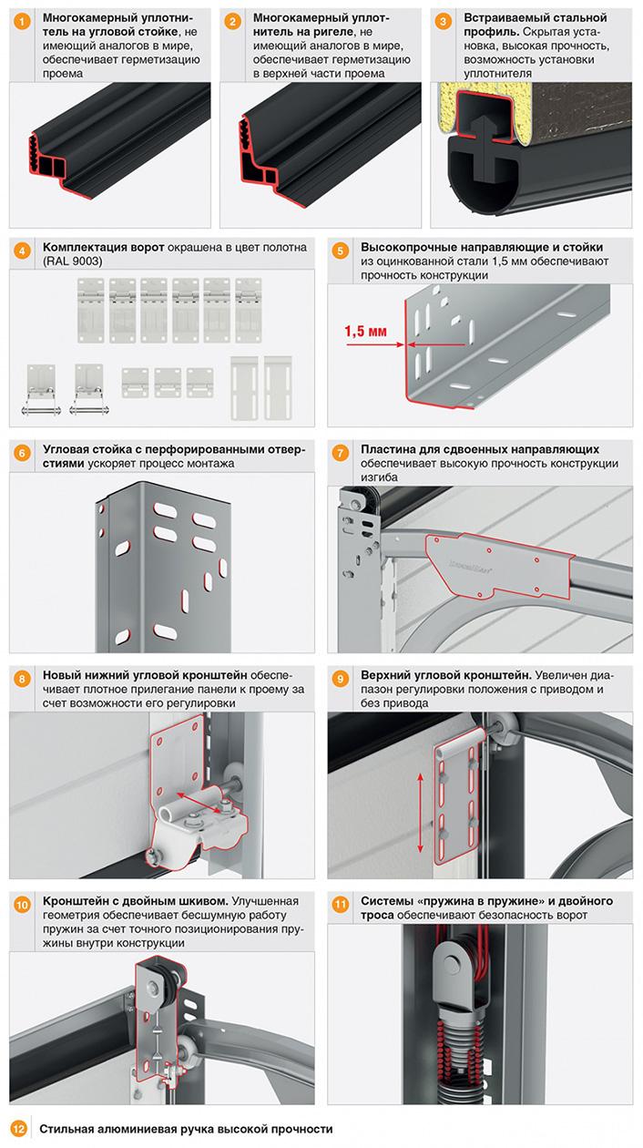 Описание конструкции ворот